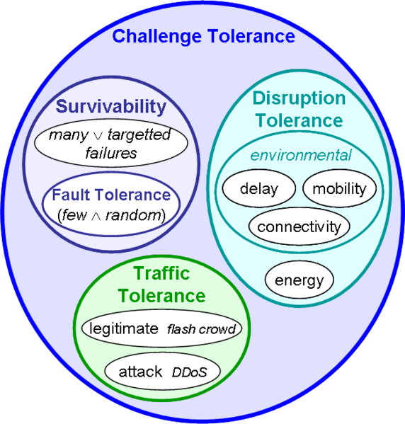 File:Disciplines-challenge-tolerance.png
